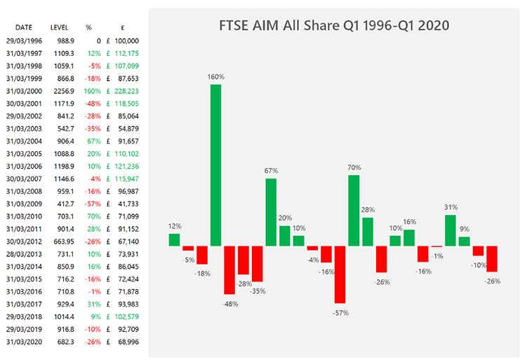 FTSE AIM ALL SHARE
