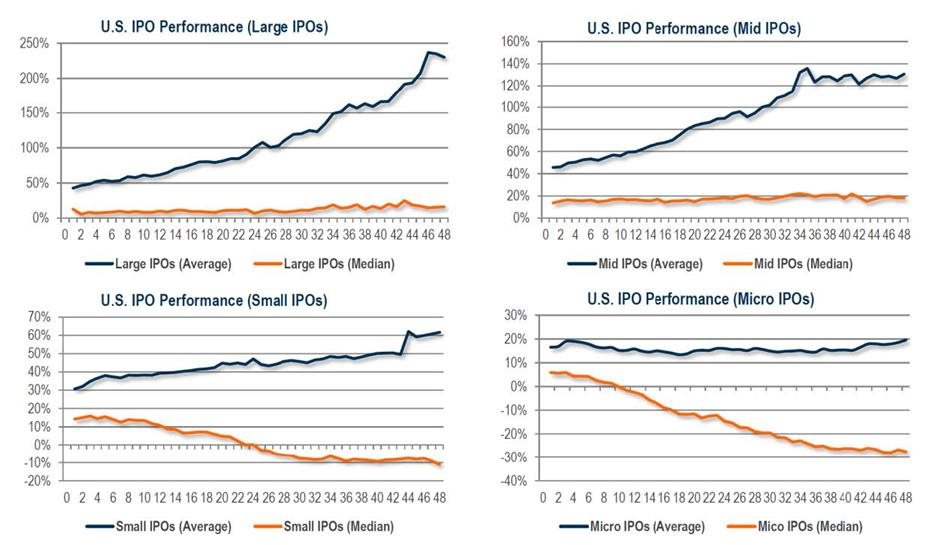 IPOs Can Be Good For Companies 2